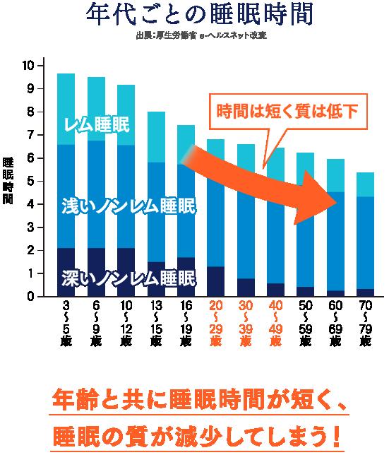 年代ごとの睡眠時間|睡眠時間の年代別グラフ|年齢とともに睡眠時間が短く、睡眠の質が減少してしまう!